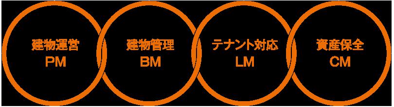 建物運営PM 建物管理BM テナント対応LM 資産保全CM